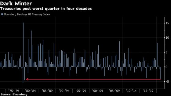 Bond Traders Gird for More Pain After Biggest Loss Since 1980