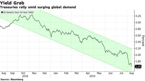 Treasuries rally amid surging global demand