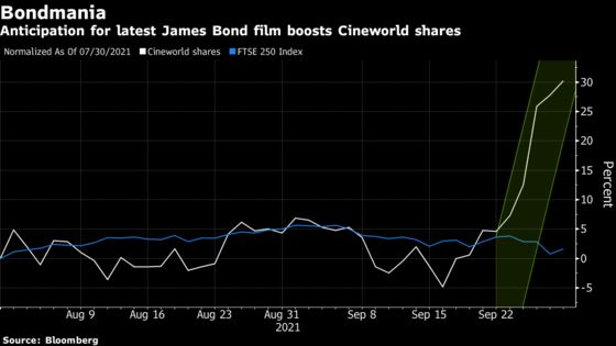 Mania Over Bond Film 'No Time to Die' Gives Beaten-DownStock aBoost