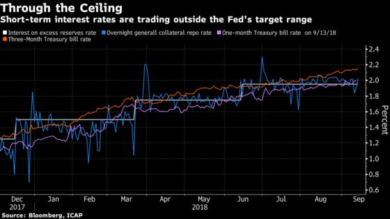 Fed Seen Facing Hard Choices to Keep Control of Overnight Rates