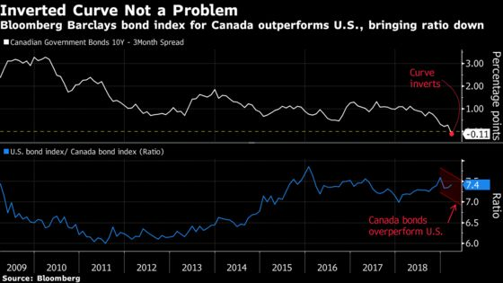 Never Mind the Inverted Yield Curve, Canadian Assets Are Soaring