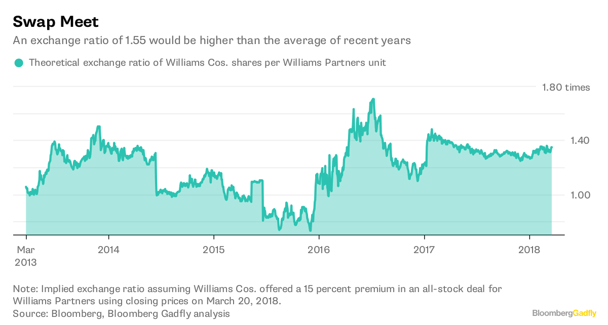 Hot Stock Overview: Williams Companies, Inc. (NYSE:WMB)