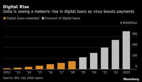 Facebook, Xiaomi Eye India's $1 Trillion Digital Loan Market
