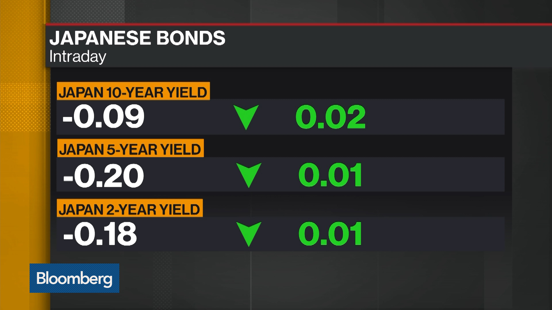 Japan's 10-Year Yield Seen Testing -0.1%