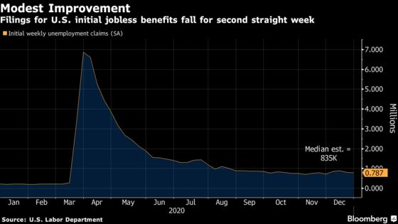 U.S. Jobless Claims Post Surprise Drop, Shadowed by Virus Risks