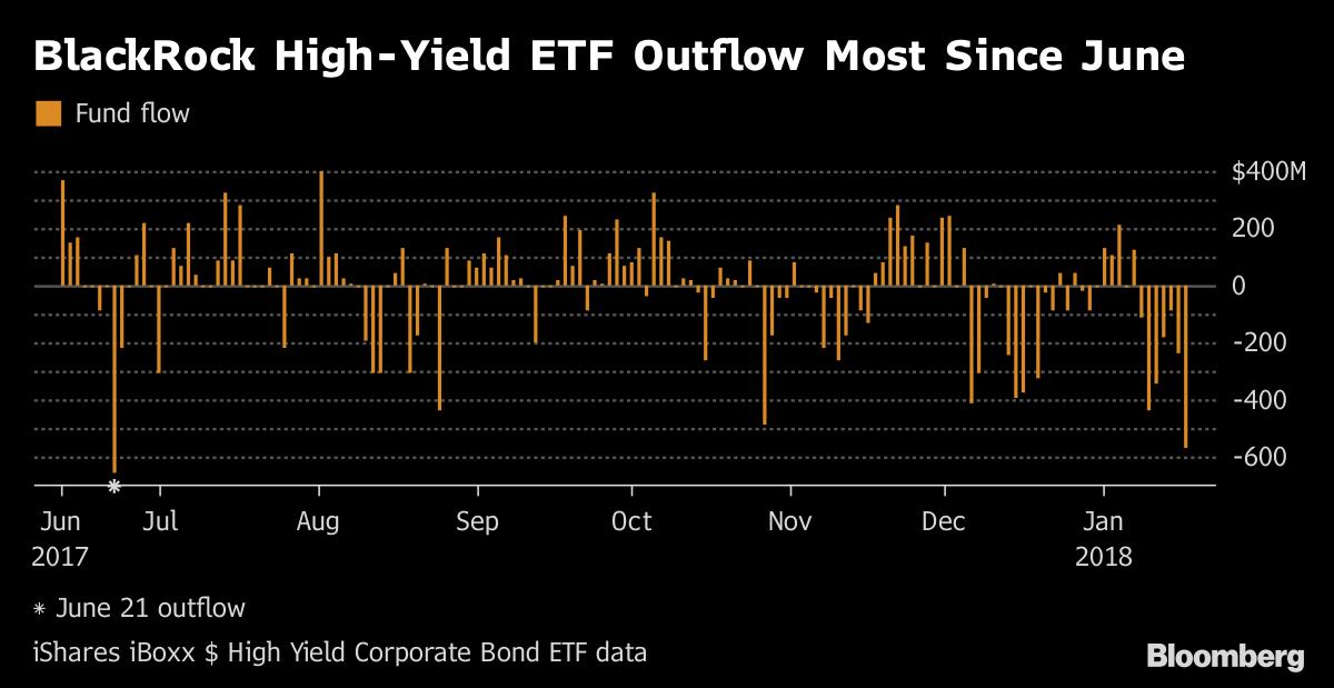 Investors Yank Money From Junk-Bond ETFs - Bloomberg