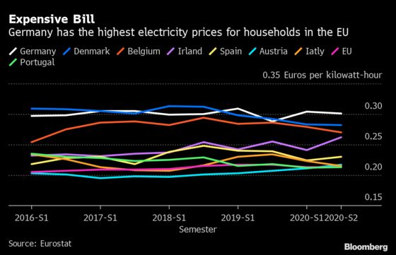 Germans' Green Energy Resolve Faces Pain in Post-Election Winter