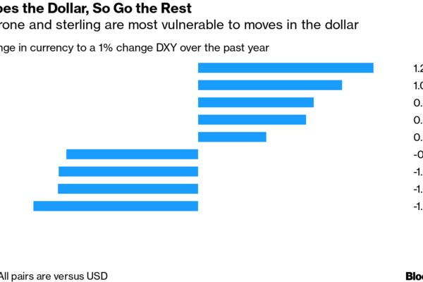 As Goes the Dollar, So Go the Rest