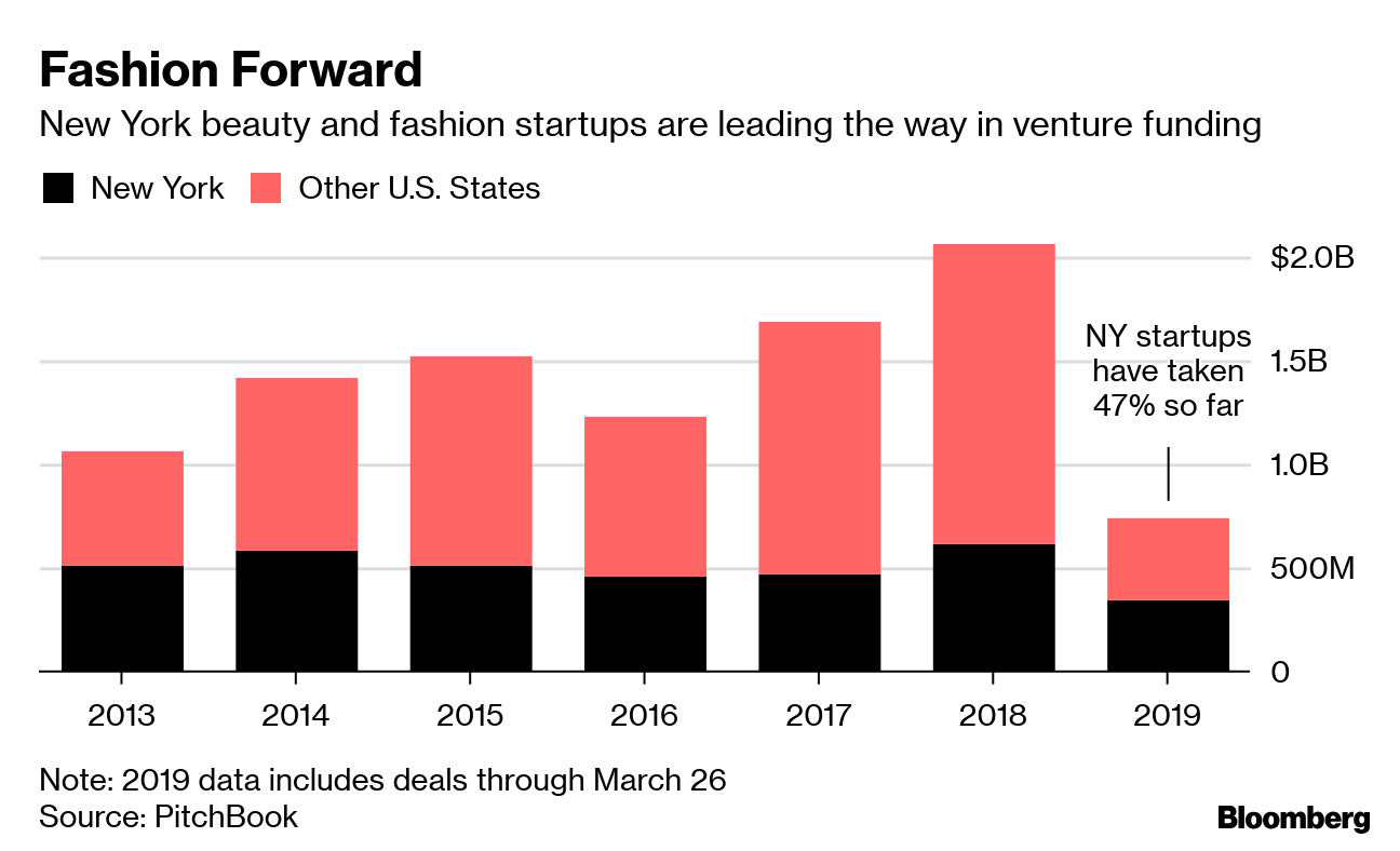 New York's Fashion Startups are Minting Unicorns - Bloomberg