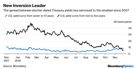 A New U.S. Yield Curve Is Racing Toward Inversion