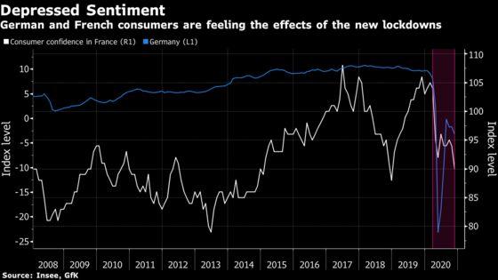 Lockdown II Puts a Damper on the European Consumer Mood