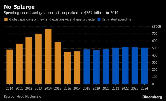 Oil and Gas Profits Don't Translate Into Spending Splurge: Chart