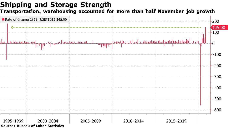 Transportation, warehousing accounted for more than half November job growth