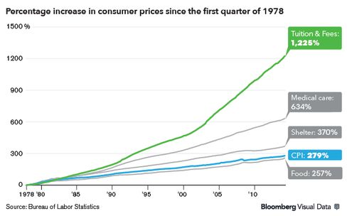 Percentage increase in consumer prices, web