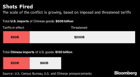 The Trade War Will Likely Cost China 700,000 Jobs, JPMorgan Says
