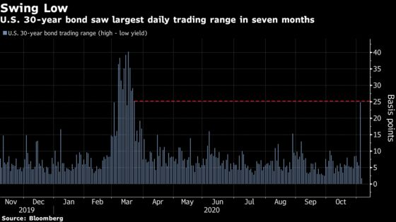 Bond Traders Ditch Bets on Heavy Stimulus in Tight U.S. Election