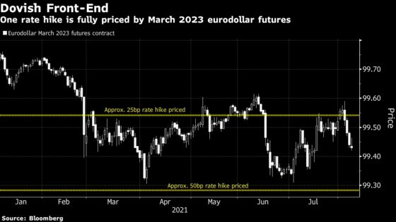 Bond Traders Bet Fed More Talk Than Action Sticking to 2023 Hike