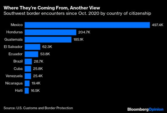 It's Back to the 1990s Along the Southern U.S.Border