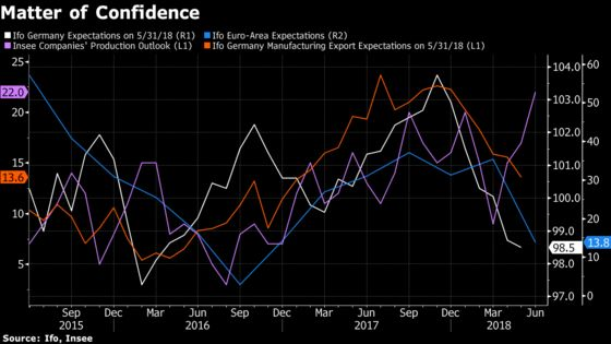 Economists are Watching These Indicators to Gauge Trade War Pain