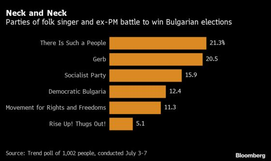 PopStarVies to Upend Bulgarian Politics in Do-Over Election