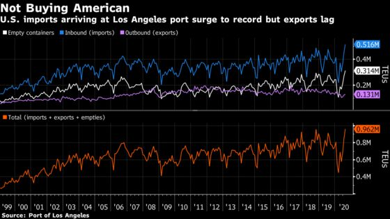 August Records at Busiest U.S. Port Mask Decline in Exports