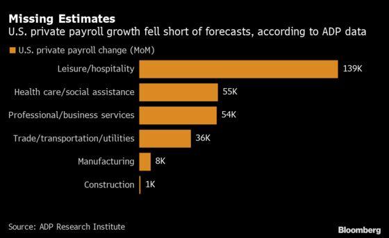 U.S. Companies Add Far Fewer Jobs Than Forecast, ADP Data Show