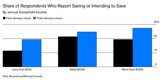 Americans'Saved-Up Stimulus Checks Could Bring Economic Boost