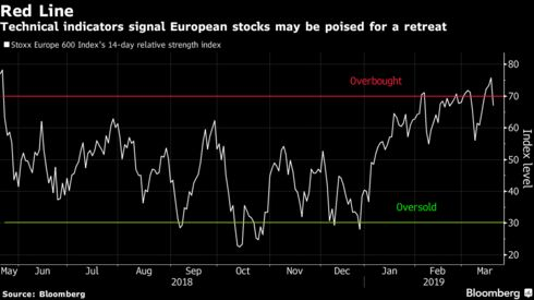 Technical indicators signal European stocks may be poised for a retreat