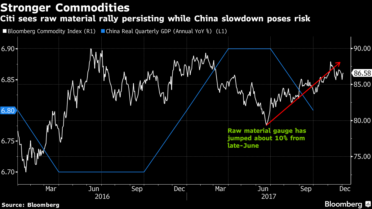 Citi Stays Bullish on Commodities While Warning of Risk in China
