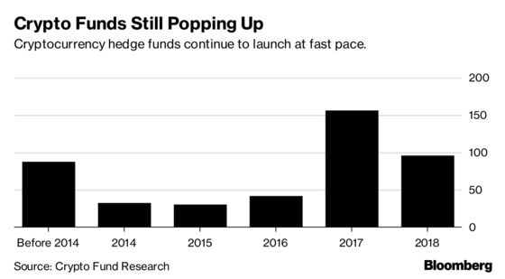 Goldman Sachs Alum's Crypto Fund Expands Even as Markets Tumble