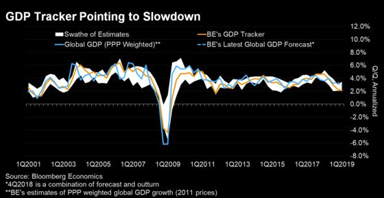 Bloomberg Economics' GDP Tracker Flags Lowest Growth Since the 2009 Crisis