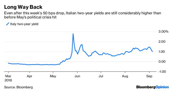 Welcome to the Italian Bond-Market Circus
