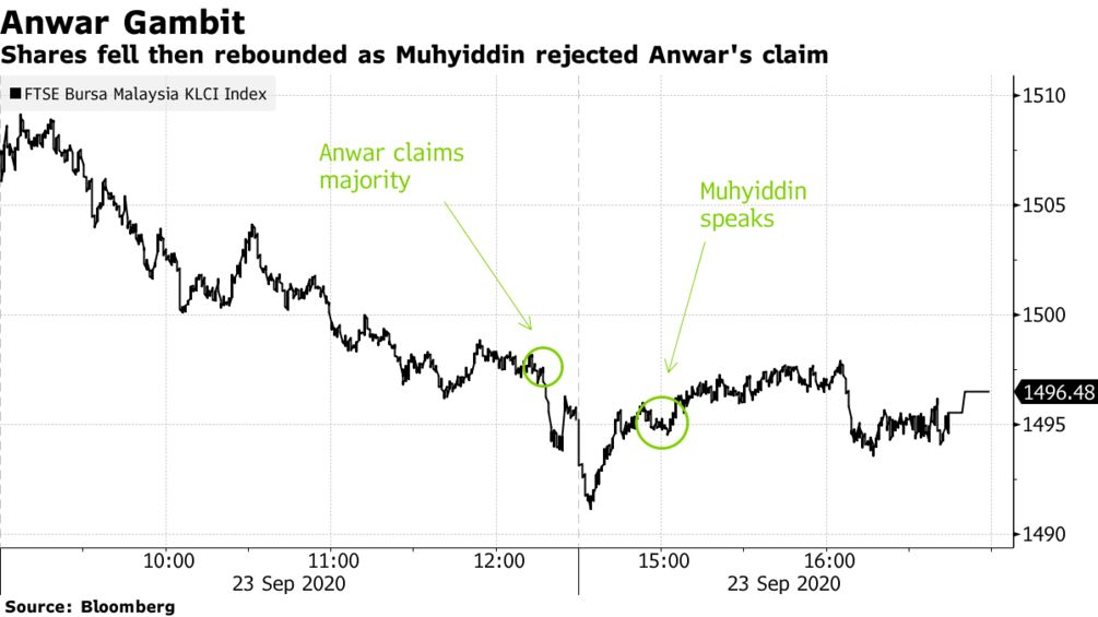 Shares fell then rebounded as Muhyiddin rejected Anwar's claim