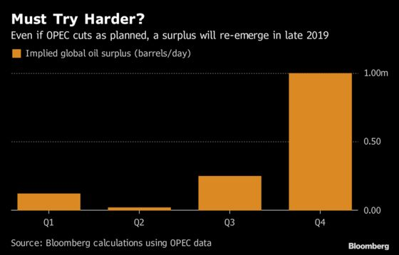 Why OPEC Might Be Headed for Even More Cuts in 2019