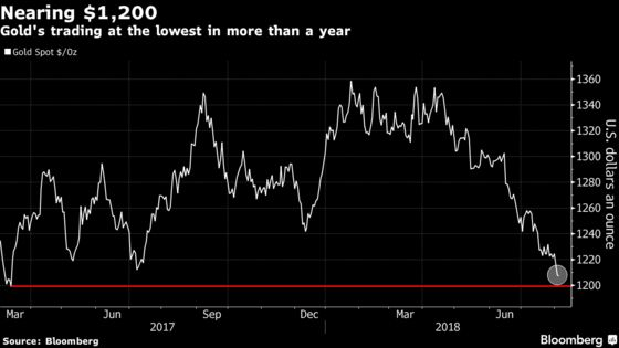 Gold Rout Takes Prices Near $1,200 as Investors Favor Dollar