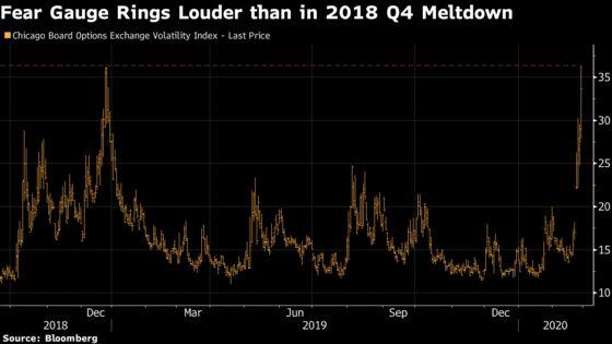 Fear Gauge Climbs Past Levels Last Seen When Bear Market Loomed