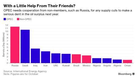 Saudis Said to Quit Russia Talks as OPEC Deal No Closer