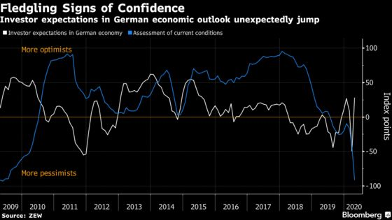 Investors Confident to See German Growth Returning This Year