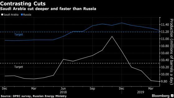 Russia Wants a Piece of Any OPEC+ Output Hike