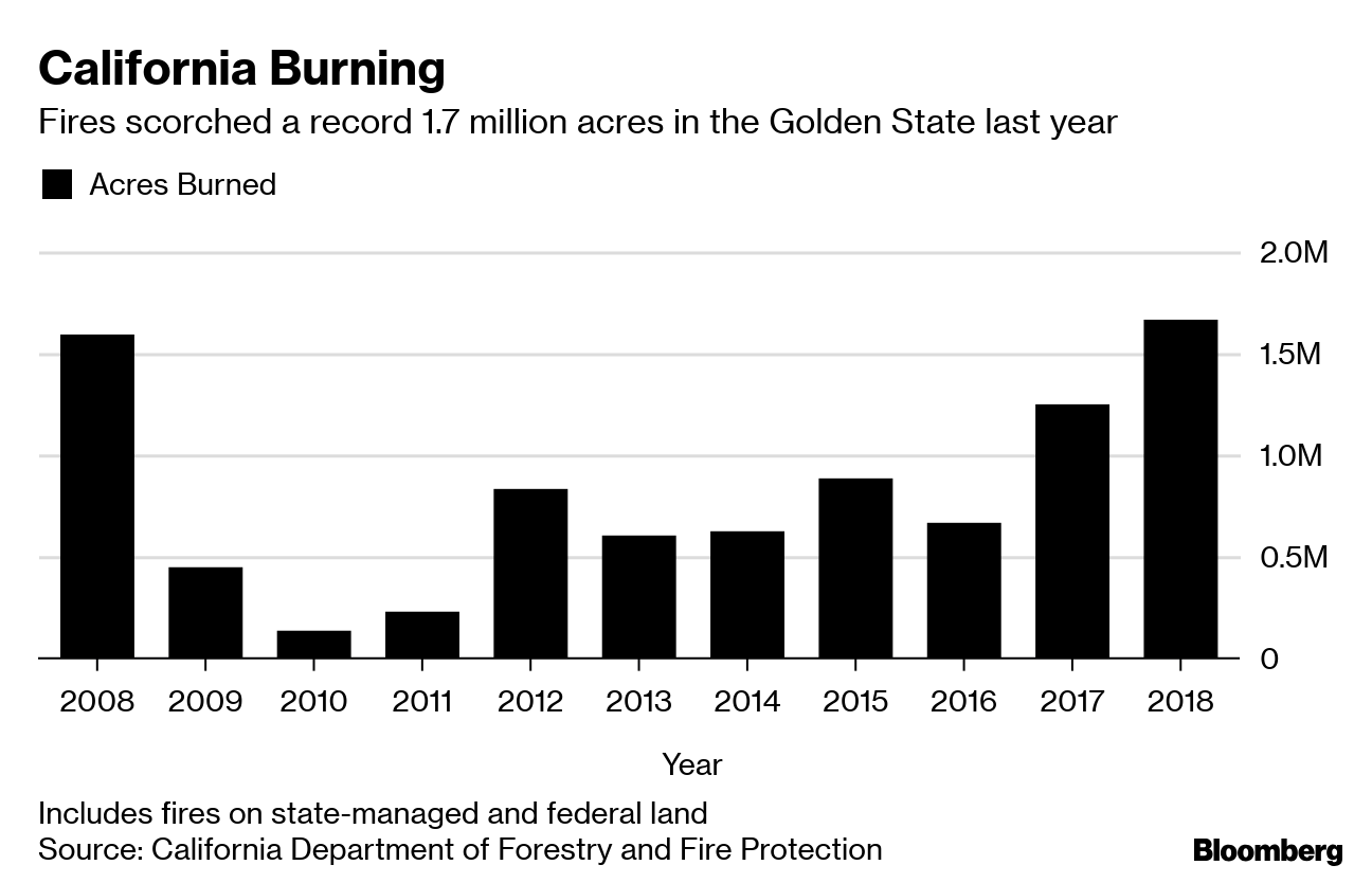 California May Go Dark This Summer, and Most Aren't Ready - Bloomberg