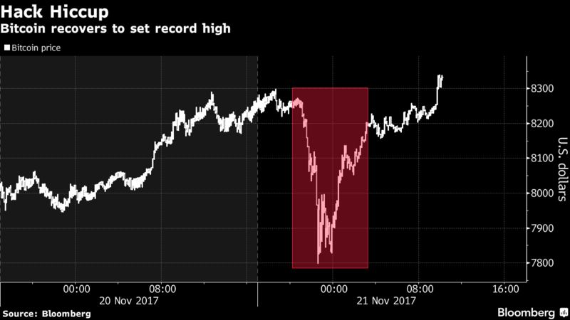 Even a 31 million hack couldnt keep bitcoin down bloomberg the incident the latest in a long list of hacks that have dented confidence in the safety of cryptocurrencies is likely to fuel the debate on wall street ccuart Gallery