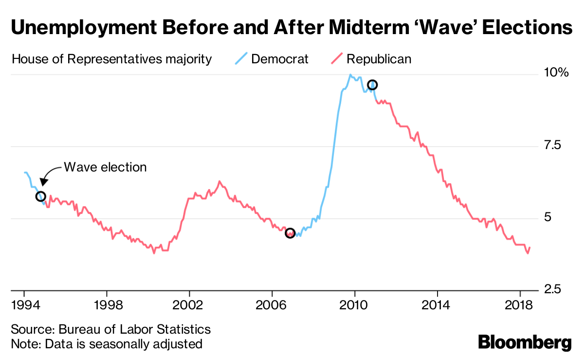 Is Blue Wave Coming? GOP Braces For Democrat Surge in ...