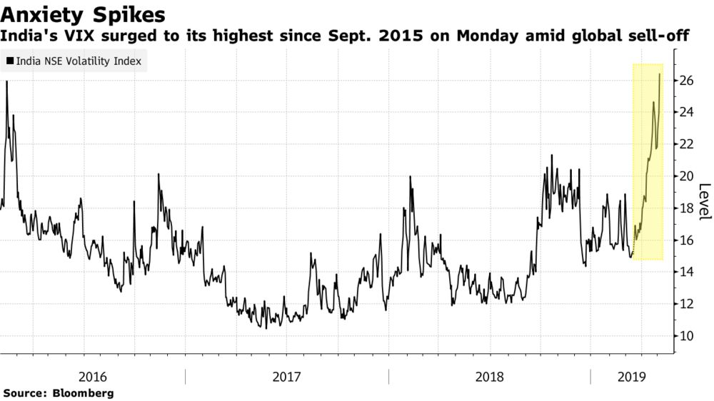 India Stocks Fall as Fresh Trump Trade Angst Routs Asian Markets