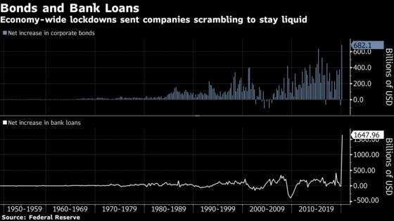 U.S. Business Debt Soars by Record on Bond Issuance, Loans