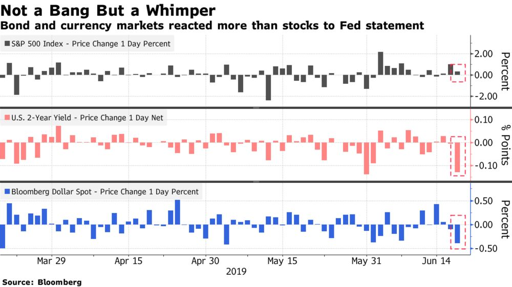 Stock Market Reaction 'More Ambiguous' Than Bonds to Fed Meeting