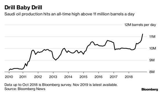 Saudi Daily Oil OutputSurpasses Record 11 Million Barrels