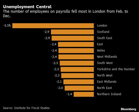 London Lost Most Jobs in U.K. During the Pandemic, IFS Says