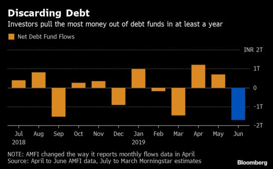 Spooked Investors Flee India Debt Funds as Credit Quality Slumps