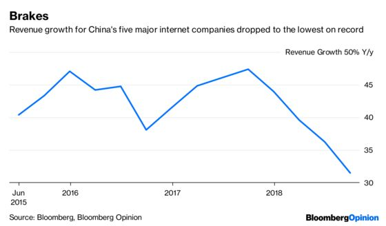 China's Tech Giants Are Looking Weaker Than Ever