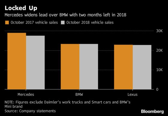 Mercedes Widens Lead Over BMW Heading for U.S. Luxury Crown